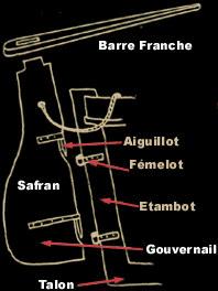 """Thonier """"L'iroise"""" (France-Maquettes) par Tirbuce - Page 2 Plan_gouvernail1"""