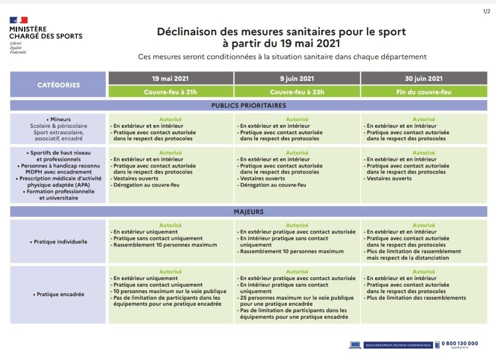 Covid-19 : mesures sanitaires (au 9 juin 2021)